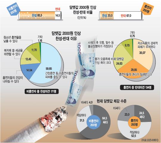 담배값 인상에 대한 찬성의견담배값 2000원인상 참성 반대 비율(단위%)비흡연자200명 대상 찬성:85.5, 반대:14.5흡연자200명 대상 찬성:33.0, 반대:67.0담뱃값 2000원인상 찬성 반대 이유비흡연자 중 찬성의견 171명 대상59.65% 간접 흡연 등 비흡연자들의 피해를 줄일 수 있다.14.04% 흡연자들의 건강이 나아질 수 있다.13.45% 복지에 쓸 세금을 마련할 수 있다.11.70% 청소년 흡연율을 낮출 수 있다.1.16% 기타흡연자 중 반대의견 134명 대상35.07 저소득층의 경제적 피해가 우려된다.29.85 흡연자들의 권리가 침해받는다.24.63 물가 오름폭에 비해 담뱃값 인상 폭이 크다9.75% 사재기 후 유통, 밀수 등 불공정행위가 걱정된다.0.75% 기타현재 담배값 체감 수준비흡연자 200명 대상64.5% 싸다31.5% 적당하다 4.0% 비싸다흡연자 200명 대상24.5% 싸다52.5% 적당하다 23.0% 비싸다 자료오픈서베이